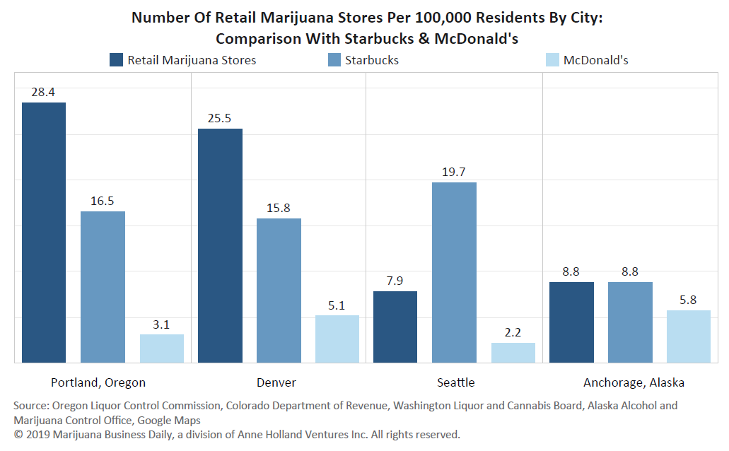 Chart: Marijuana store density surpasses Starbucks & McDonald's in many mature cannabis markets