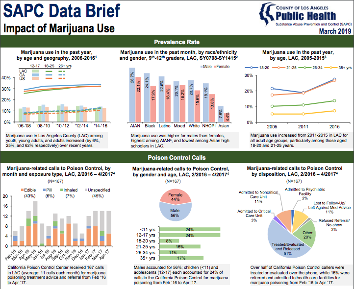 SAPC Data Brief: Impact of Marijuana Use